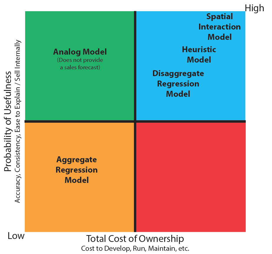 Model-Quadrant-Analysis